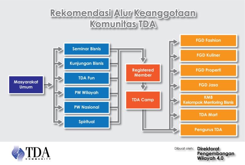 chart-TDA